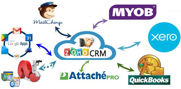 Kiwi CRM Integration to 3rd Partys using Zoho API
